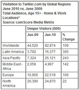 Дайджест 12/08. Biglion, Google, Twitter, Skype, Мировой интернет и новость от ICANN