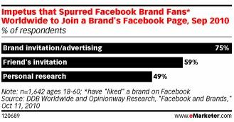 75% поклонников брендов на Facebook нажимают like по приглашению самой компании