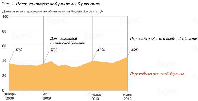 Яндекс показал водителям самые аварийные места Киева
