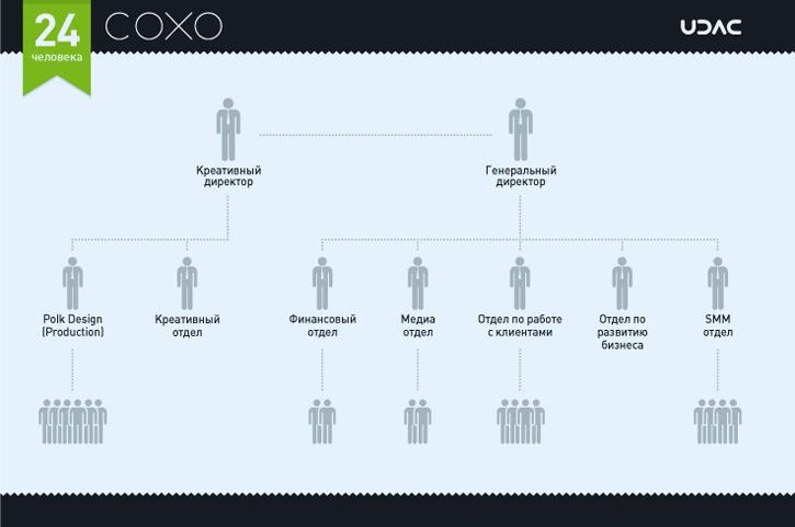 Как устроены крупнейшие украинские digital агентства
