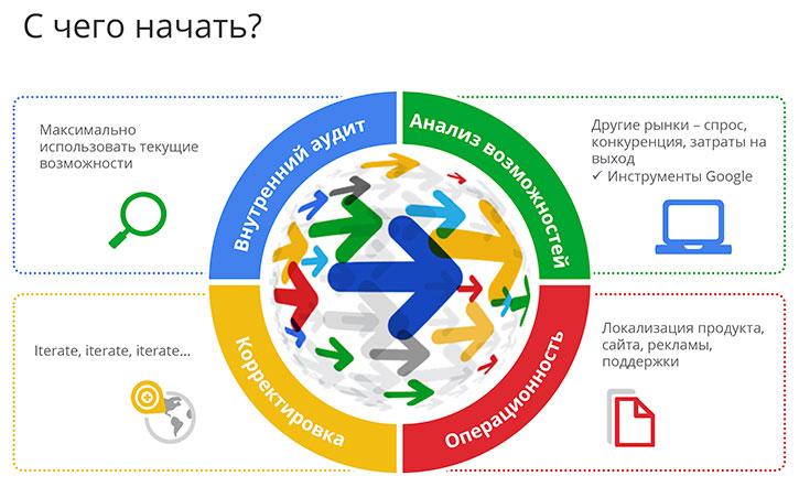 Стратегии экспорта от Google