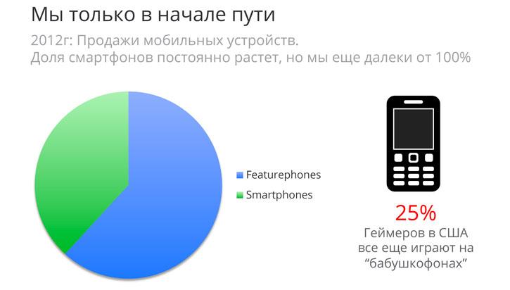 7 трендов рынка продажи IT-продуктов от Google Украина