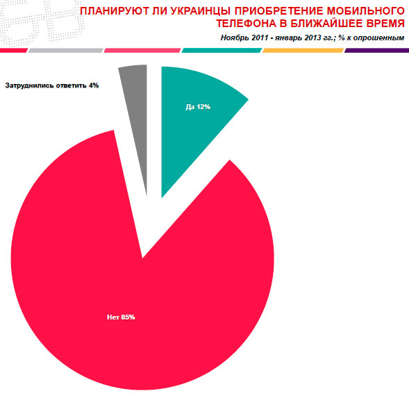 11% украинцев прежде всего используют мобильные телефоны для доступа в интернет