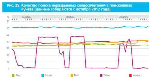 Качество поиска и поисковые системы в Рунете