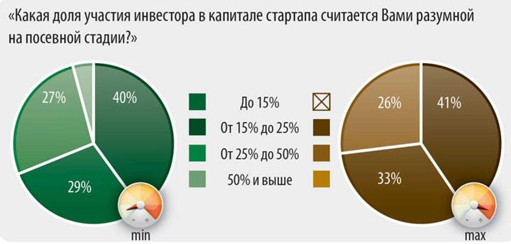 Распределение ответов респондентов на вопрос о доле, которую инвестор должен получить в проекте на посевной стадии