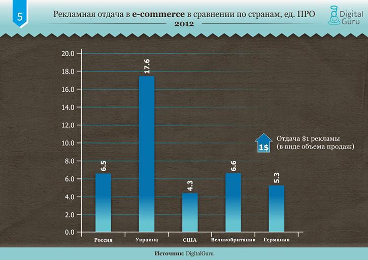 Сравнение рынков электронной коммерции в Украине, России, США и Европе