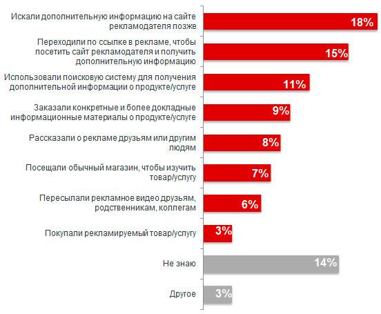 Максим Макаренко, Google Украина - о новых форматах и возможностях видео-рекламы на YouTube