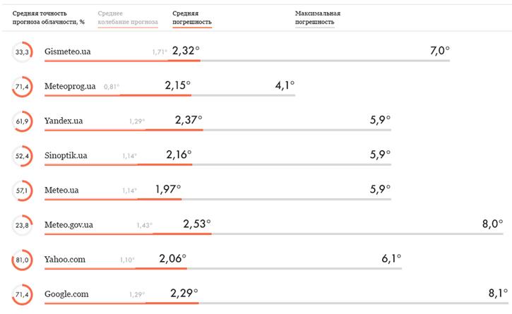 Рейтинг сайтов, которые точно предсказывают погоду