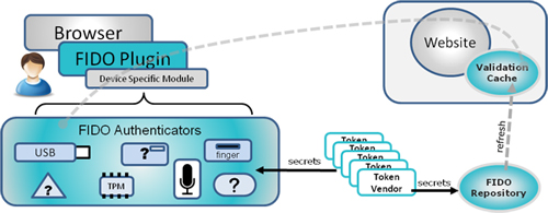 Топ-менеджер PayPal намерен заменить пароли биометрическими системами аутентификации