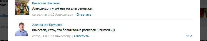 ВКонтакте обгоняет Facebook, отъедает аудиторию у Одноклассников, игнорирует Google+