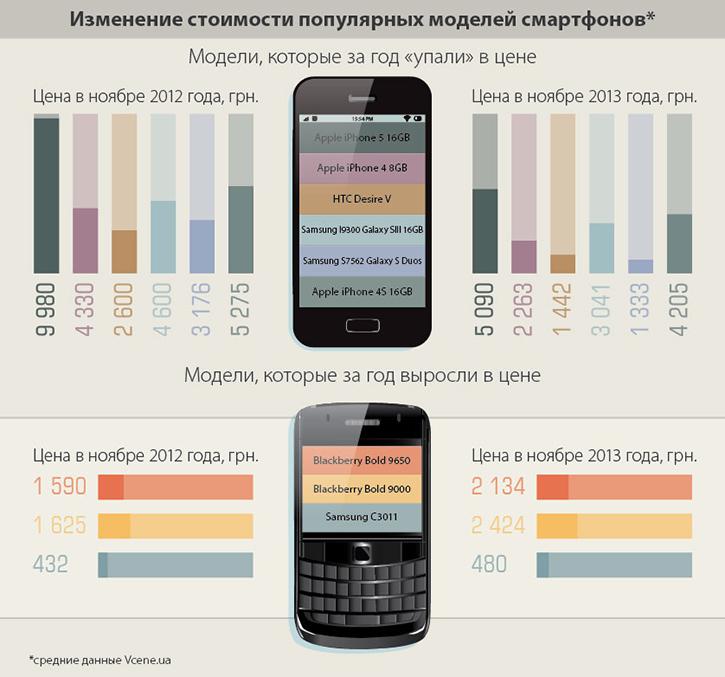 За год смартфоны iPhone обесцениваются почти в два раза