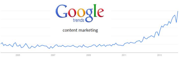 GoogleTrends_content_marketing