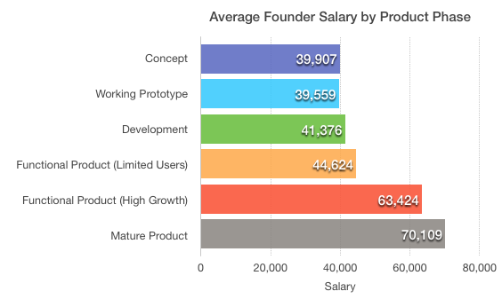 Founder-salary-by-product-phase