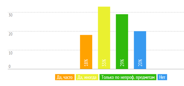 ТОП 12 украинских IT вузов: плюсы, минусы и уровень коррупции