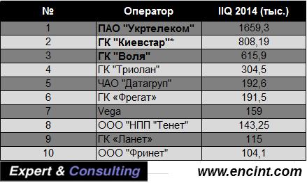 II_Q_Ukraine_Broadband_subscribers