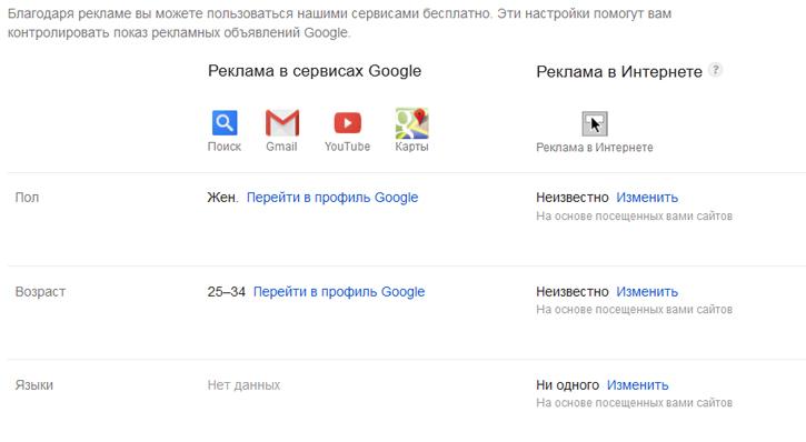 Что Google знает о вас?