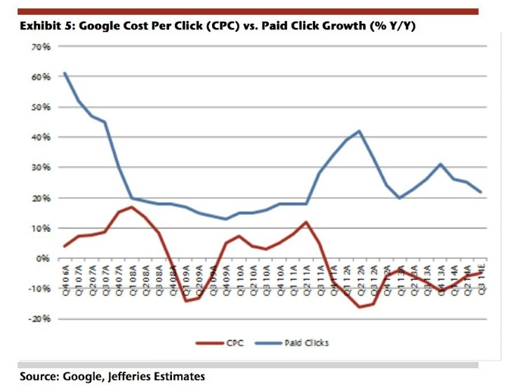 advertisers-arent-paying-as-much-for-search-ads-as-they-used-to
