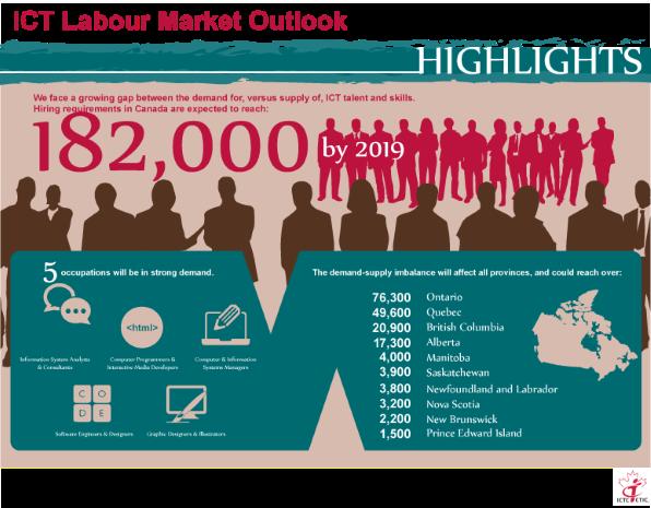 ICT-labiour-market-outlook