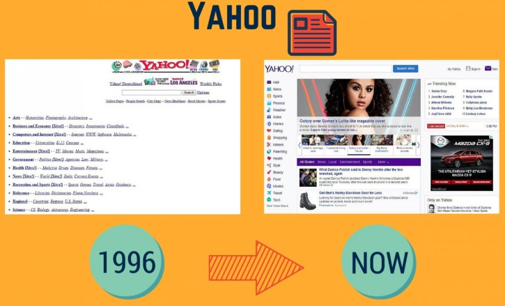 yahoo-was-originally-just-a-list-of-urls-it-used-to-employ-google-as-a-search-engine-before-developing-its-own-technology-in-2013-it-surpassed-google-for-the-first-time-in-us-traffic-but-google-eventually-took-the-lead-back