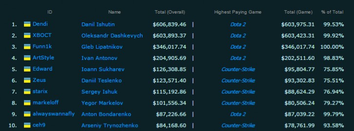 Highest Earnings for Ukraine e Sports Earnings