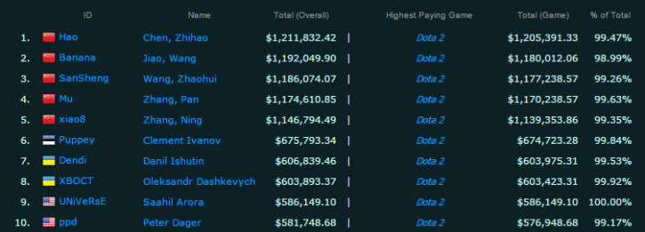 Highest Overall Earnings   Competitive Player Rankings    e Sports Earnings