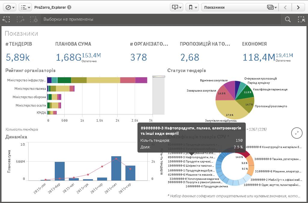 Модуль бизнес-аналитики ProZorro