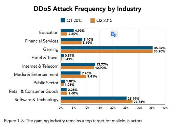 Akamai's [state of the internet] / security Q2 2015 report