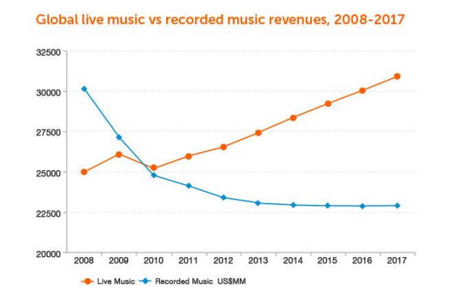 live-music-growth-1