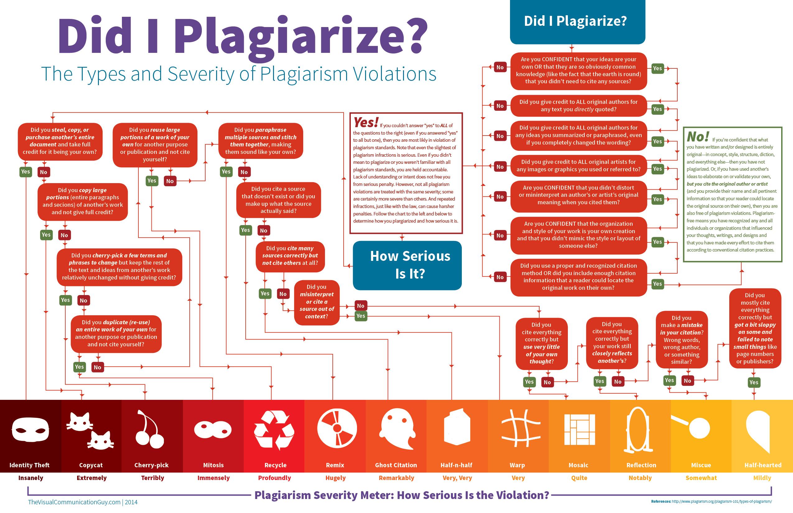 В Минобразования также перевели известную инфографику о выявлении плагиата