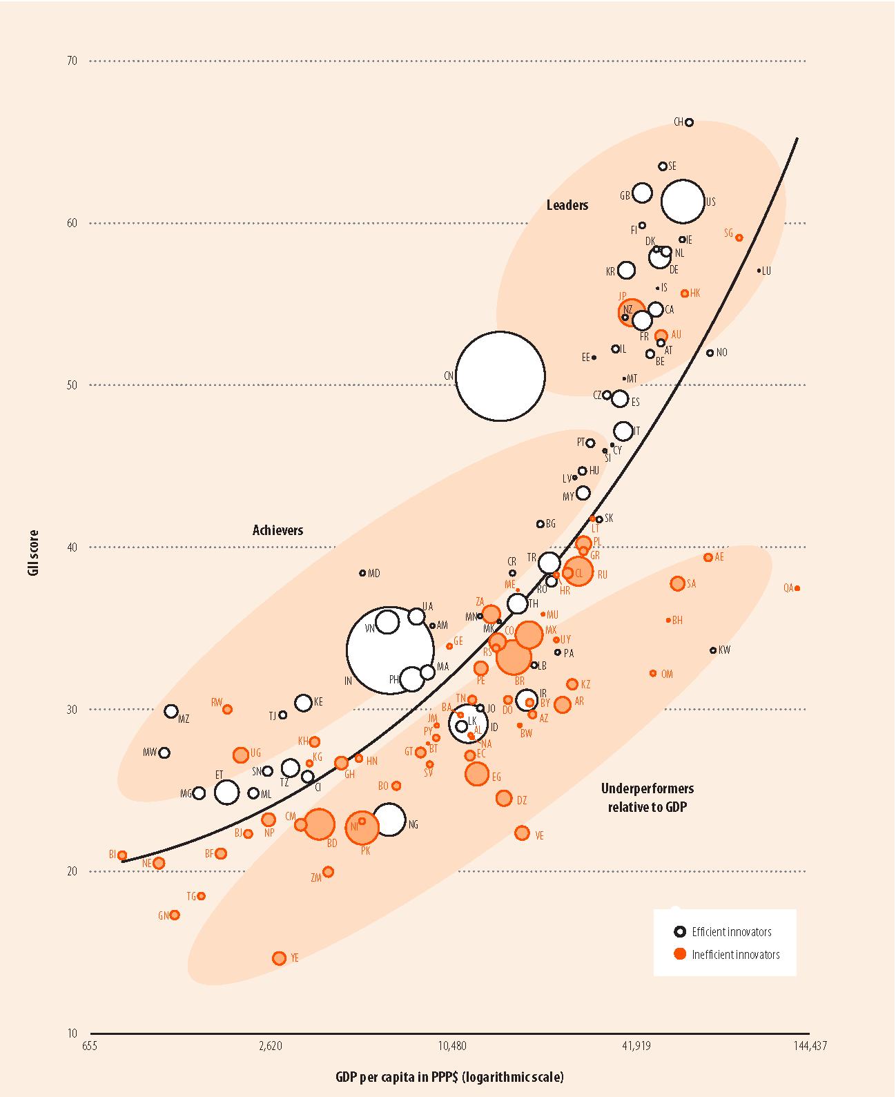 Страницы из Global Innovation Index 16