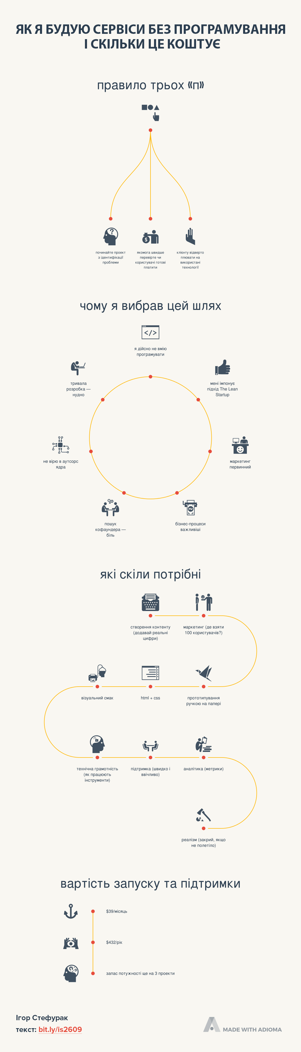 infographic-without-coding