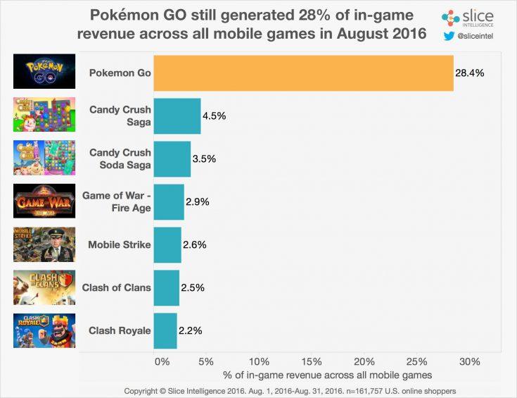 pokego-statistics