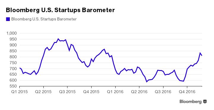 bloomberg startup barometer