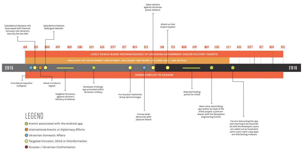 Оранжевым на схеме отечен период развртывания и использования вредоноса-шпиона