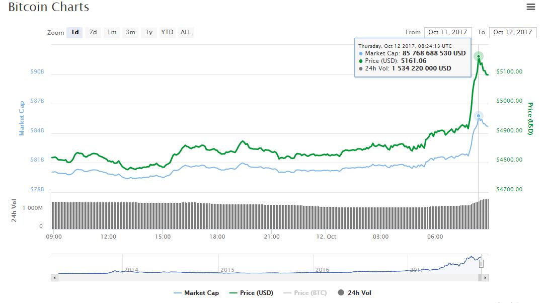 Курс биткоина превысил 5  тыс.  долларов