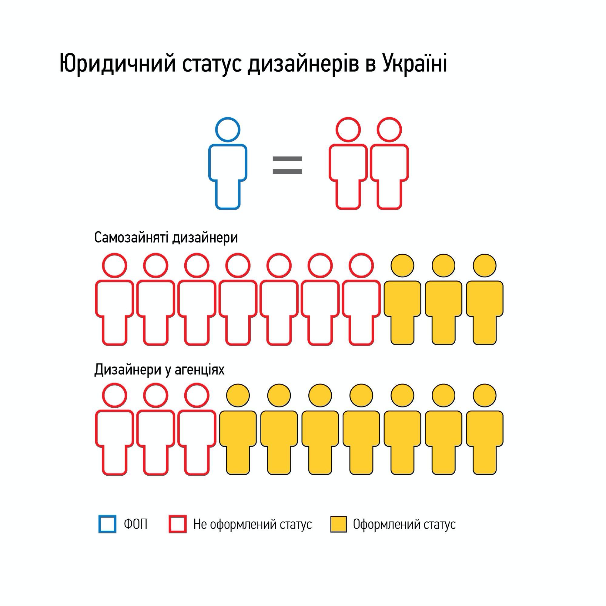 Как работают и сколько получают украинские дизайнеры — исследование