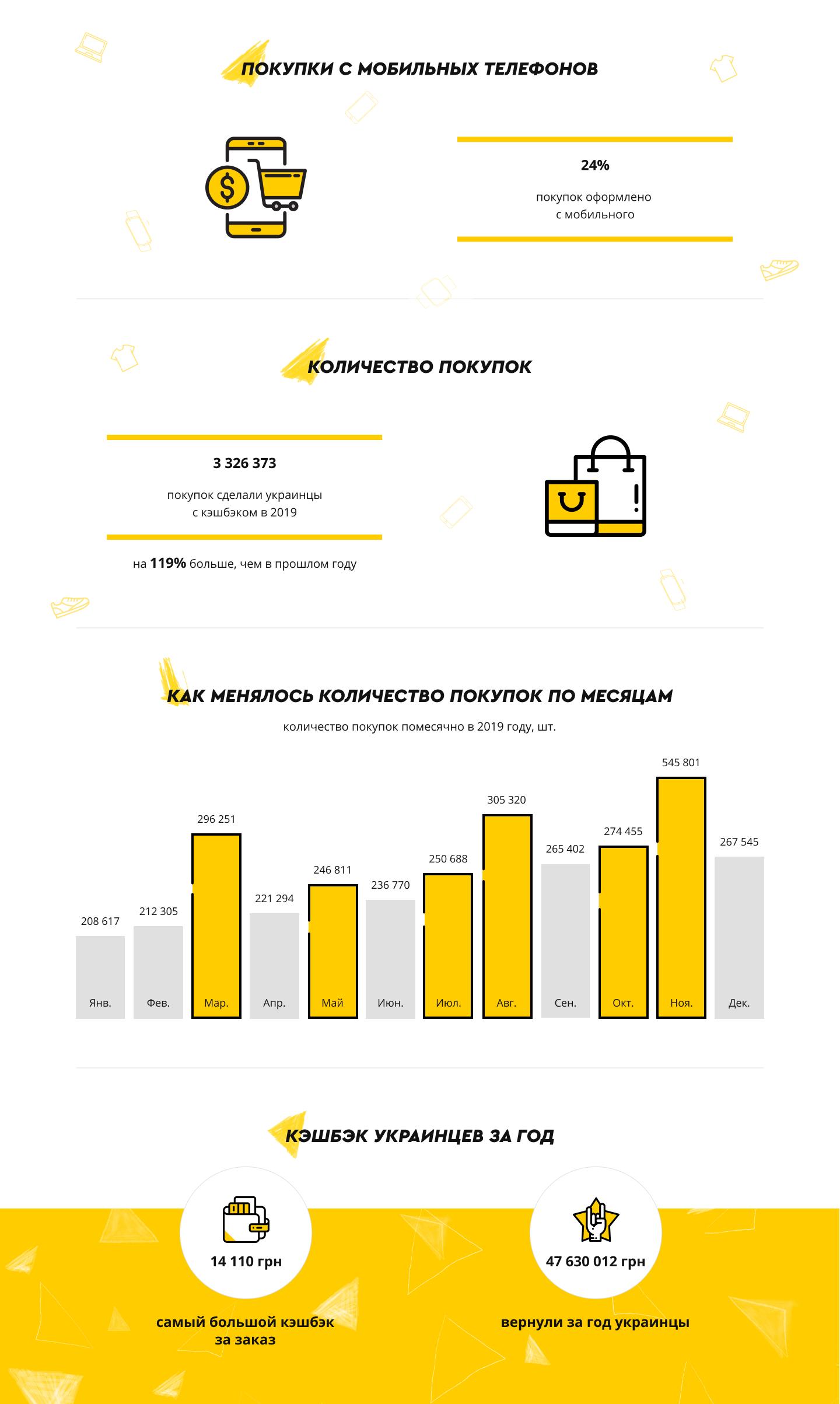 Гель-лаки и Xiaomi: что украинцы покупали в интернете в 2019 году
